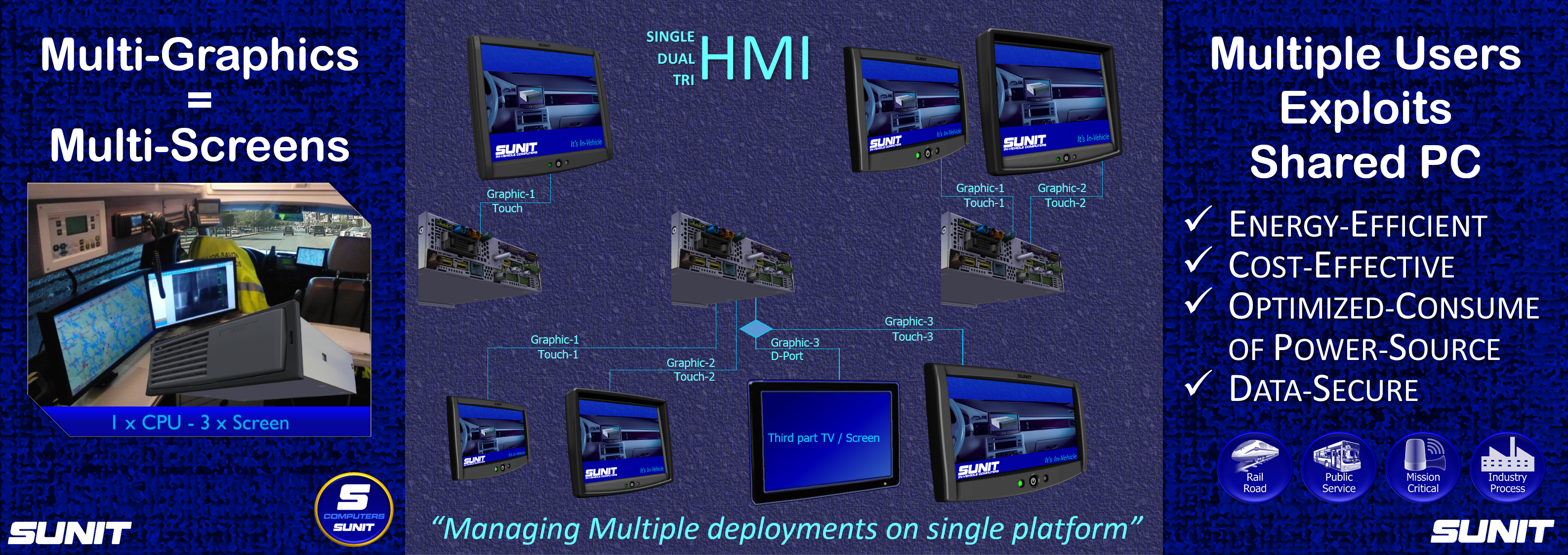 SUNIT HMI Technology by Multi-Screens